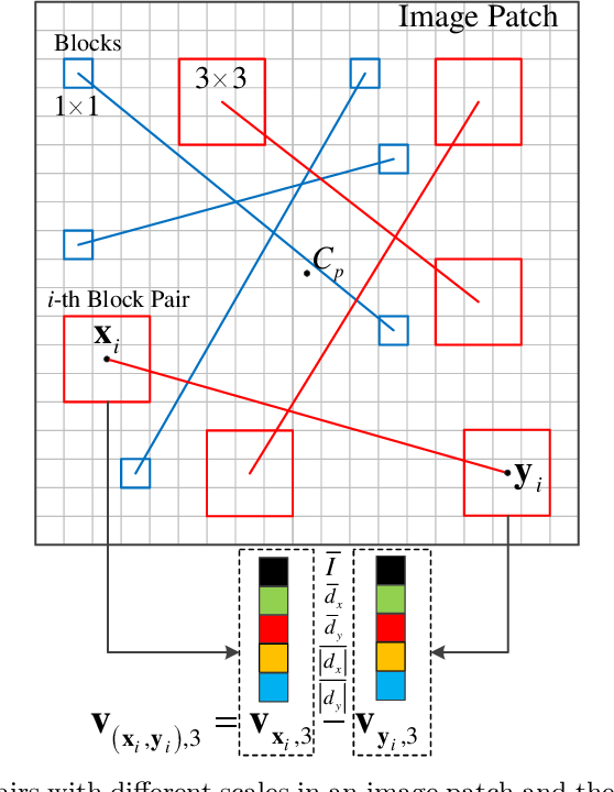 Figure 3 for Texture Classification using Block Intensity and Gradient Difference (BIGD) Descriptor