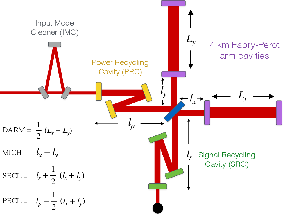 Figure 1 for New methods to assess and improve LIGO detector duty cycle