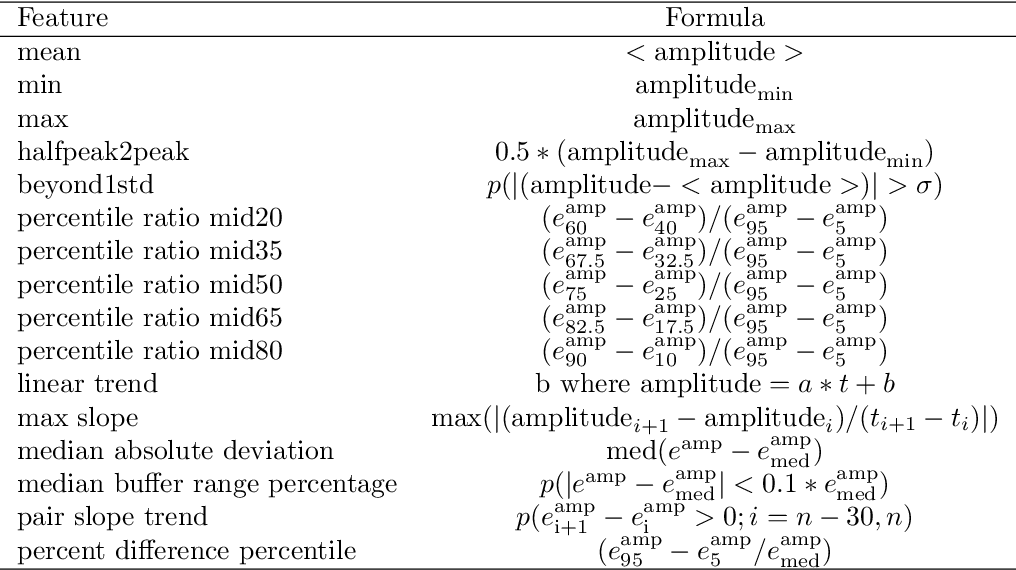 Figure 2 for New methods to assess and improve LIGO detector duty cycle
