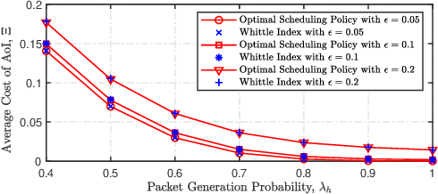 Figure 2 for Whittle Index Based Scheduling Policy for Minimizing the Cost of Age of Information