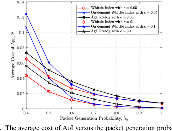 Figure 3 for Whittle Index Based Scheduling Policy for Minimizing the Cost of Age of Information
