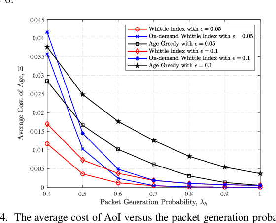 Figure 4 for Whittle Index Based Scheduling Policy for Minimizing the Cost of Age of Information