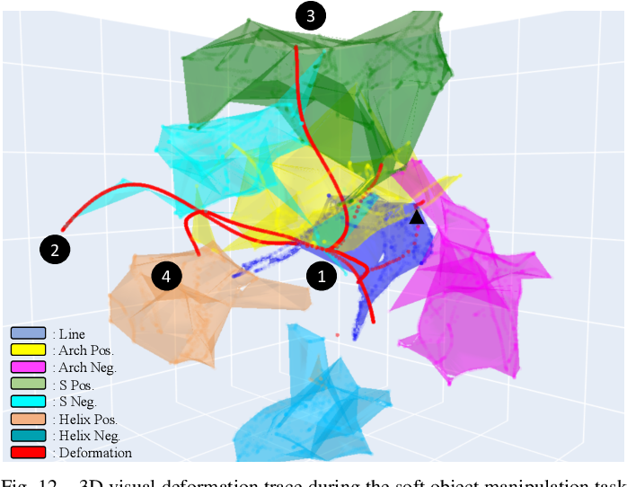 Figure 4 for LaSeSOM: A Latent Representation Framework for Semantic Soft Object Manipulation