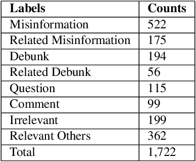 Figure 2 for Categorising Fine-to-Coarse Grained Misinformation: An Empirical Study of COVID-19 Infodemic