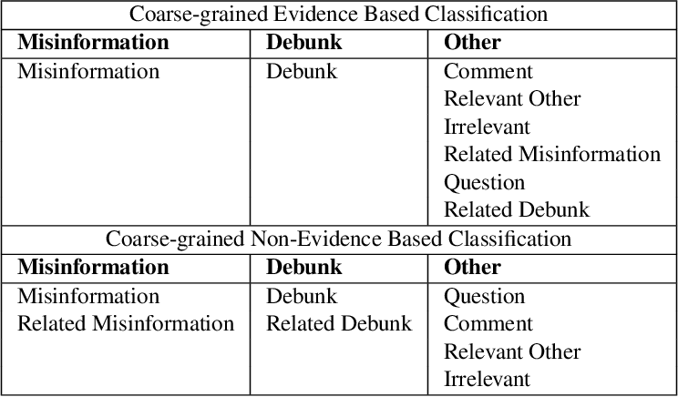 Figure 4 for Categorising Fine-to-Coarse Grained Misinformation: An Empirical Study of COVID-19 Infodemic
