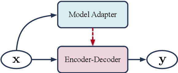 Figure 1 for Adaptive Parameterization for Neural Dialogue Generation