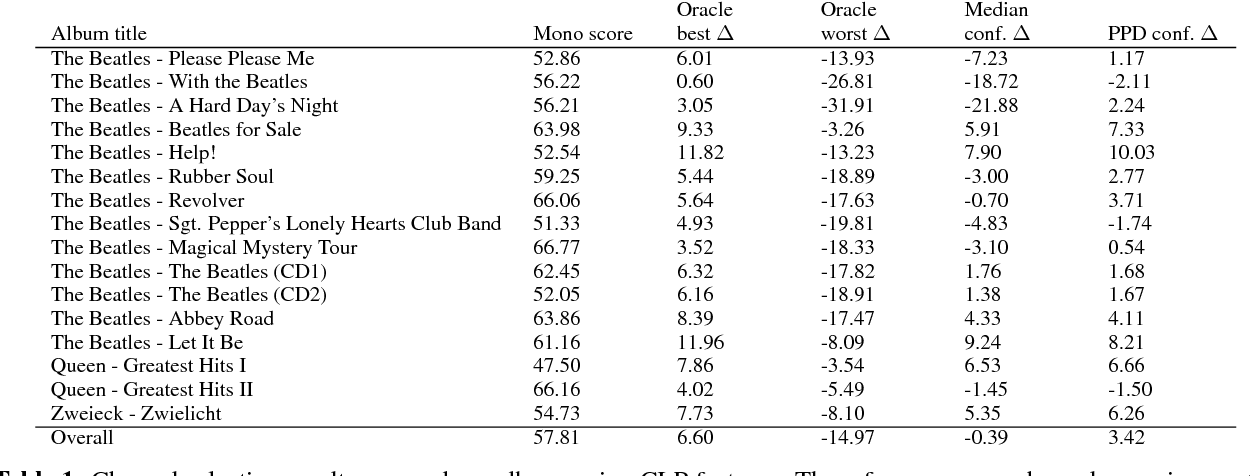 Table 1 from Confidence Measures and Their Applications in