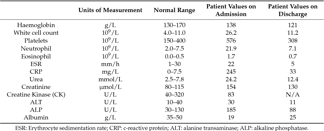 Table 1 From A Stab In The Dark A Case Report Of An Atypical