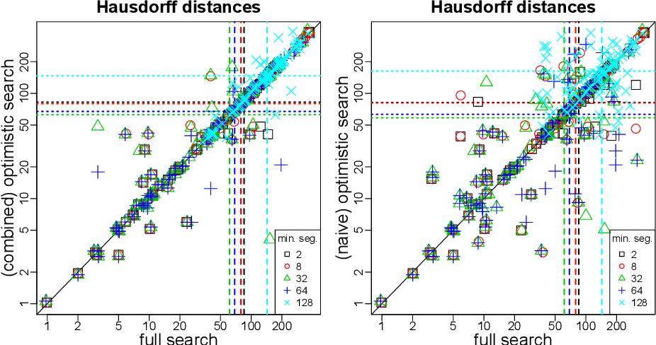 Figure 4 for Optimistic search strategy: Change point detection for large-scale data via adaptive logarithmic queries