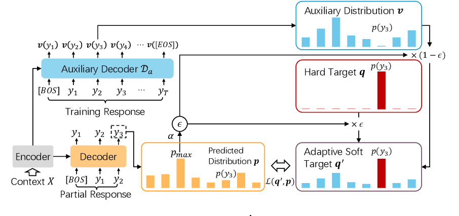 Figure 3 for Diversifying Dialog Generation via Adaptive Label Smoothing