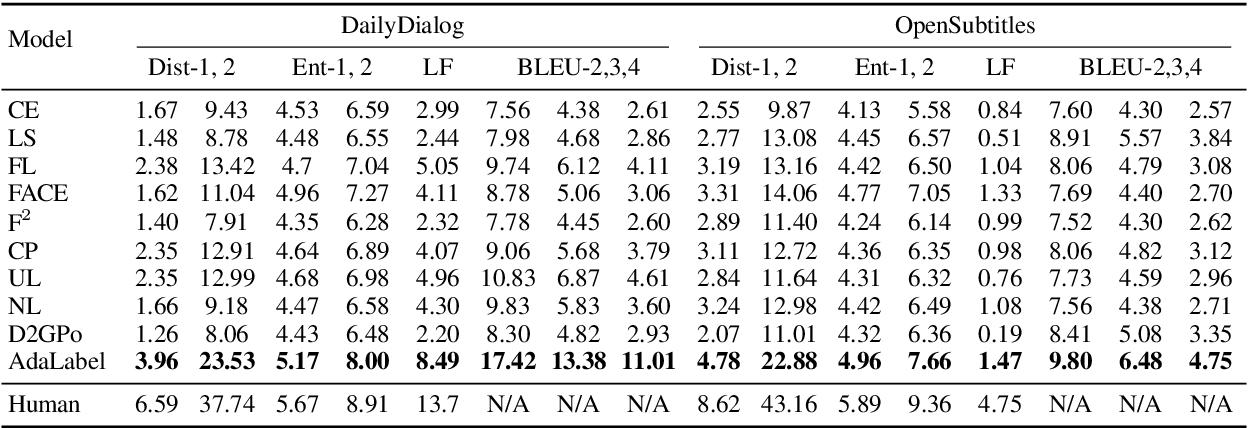 Figure 4 for Diversifying Dialog Generation via Adaptive Label Smoothing
