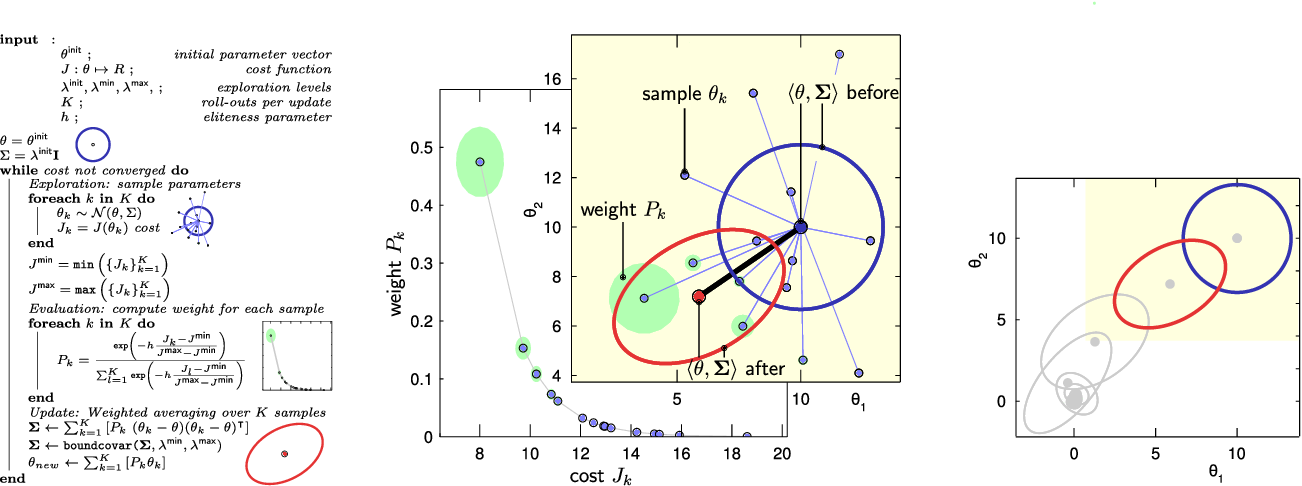 Figure 2 for Proximodistal Exploration in Motor Learning as an Emergent Property of Optimization