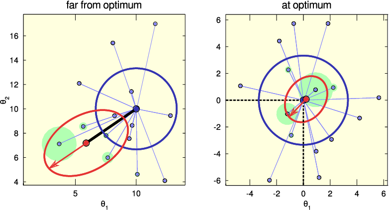 Figure 3 for Proximodistal Exploration in Motor Learning as an Emergent Property of Optimization