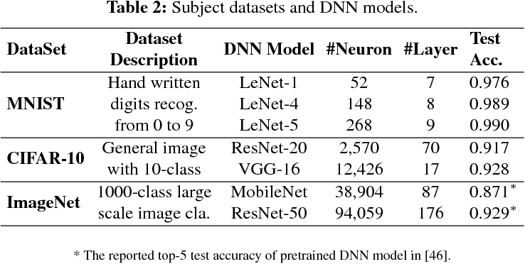 Figure 3 for Coverage-Guided Fuzzing for Deep Neural Networks
