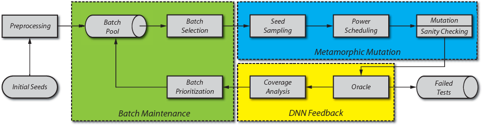 Figure 2 for Coverage-Guided Fuzzing for Deep Neural Networks