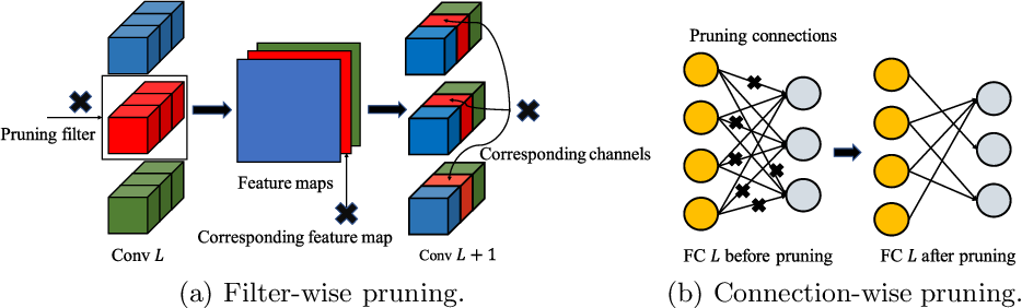 Figure 1 for Multi-objective Pruning for CNNs using Genetic Algorithm