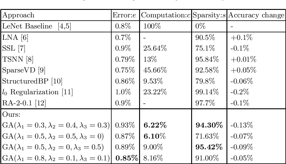 Figure 2 for Multi-objective Pruning for CNNs using Genetic Algorithm