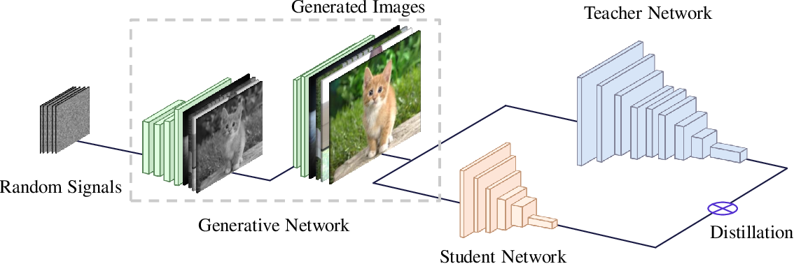Figure 1 for Data-Free Learning of Student Networks