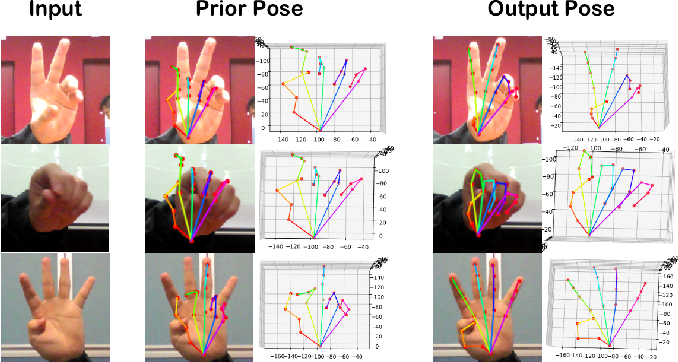 Figure 1 for GraphPoseGAN: 3D Hand Pose Estimation from a Monocular RGB Image via Adversarial Learning on Graphs
