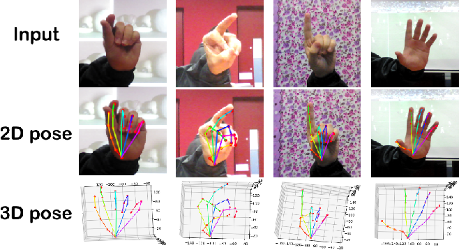Figure 3 for GraphPoseGAN: 3D Hand Pose Estimation from a Monocular RGB Image via Adversarial Learning on Graphs