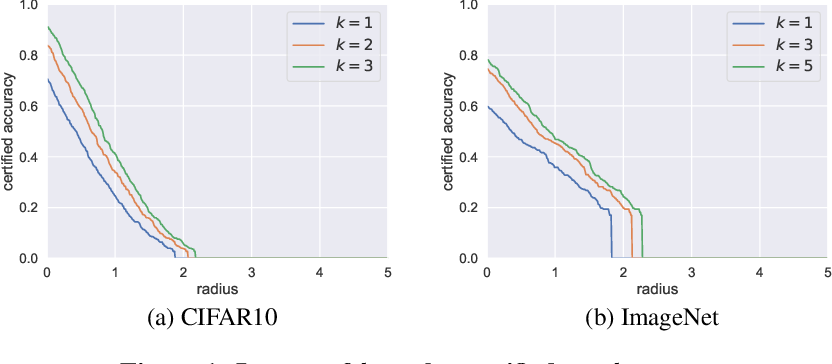 Figure 1 for Certified Robustness for Top-k Predictions against Adversarial Perturbations via Randomized Smoothing