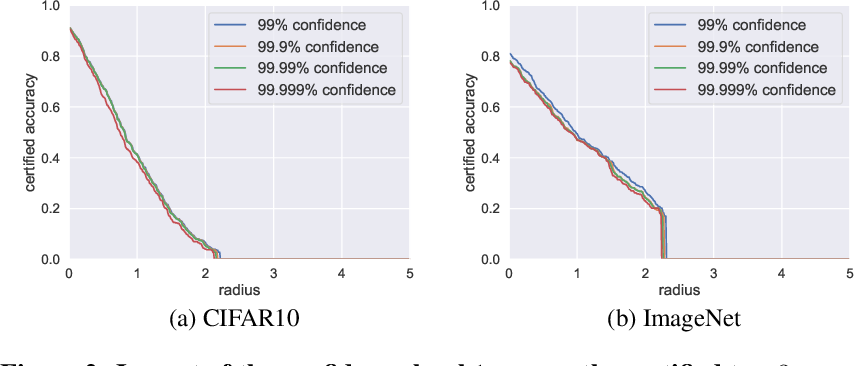 Figure 2 for Certified Robustness for Top-k Predictions against Adversarial Perturbations via Randomized Smoothing
