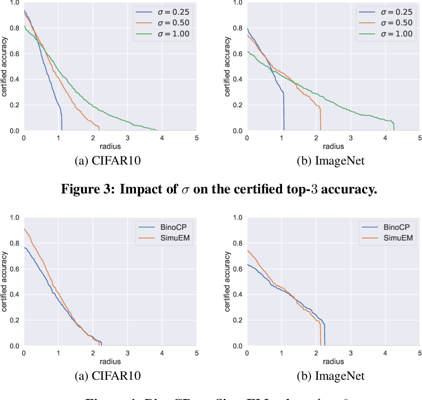 Figure 3 for Certified Robustness for Top-k Predictions against Adversarial Perturbations via Randomized Smoothing