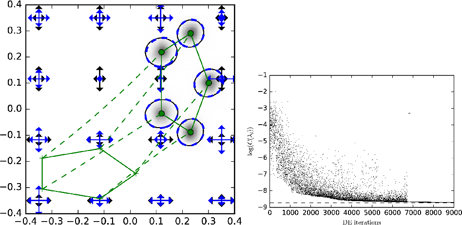 Figure 2 for A Stochastic Large Deformation Model for Computational Anatomy