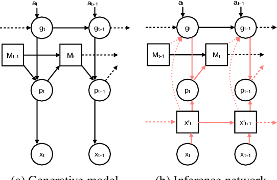 Figure 3 for Generalisation of structural knowledge in the hippocampal-entorhinal system