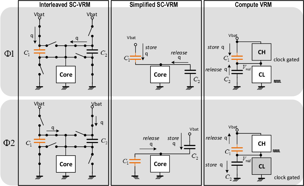Figure 4 From A 079 Pj K Gate 83 Efficient Unified Core And Tt C Subsystem Block Diagram The Vrm Principle For N 2