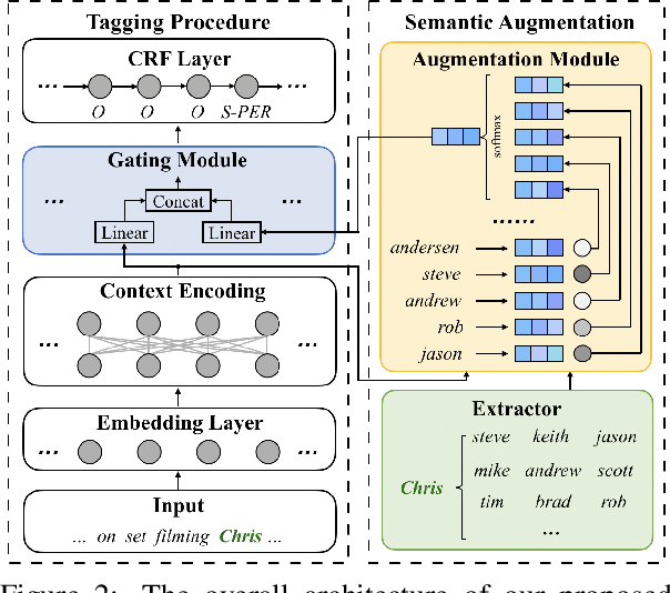 Figure 2 for Named Entity Recognition for Social Media Texts with Semantic Augmentation