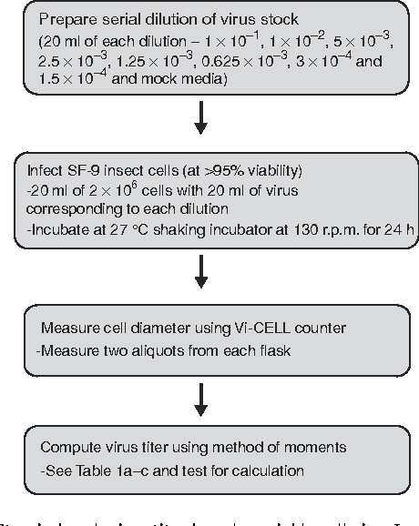 Figure 1 from Estimation of baculovirus titer based on