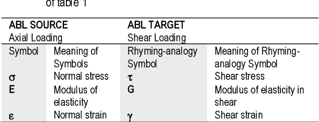 PDF] ANALOGY BASED LEARNING (ABL) FOR MECHANICS OF MATERIALS