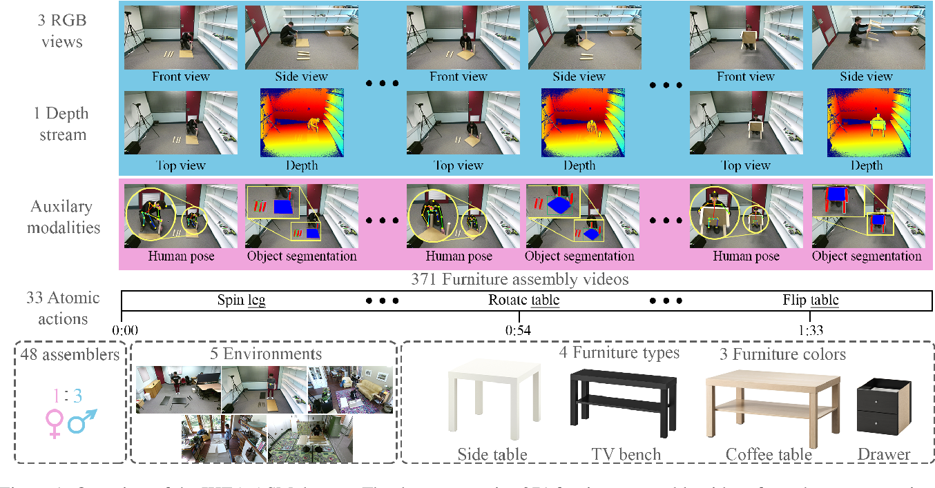 Figure 1 for The IKEA ASM Dataset: Understanding People Assembling Furniture through Actions, Objects and Pose