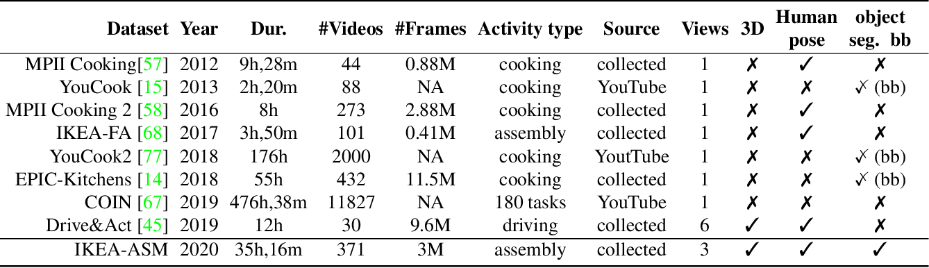 Figure 2 for The IKEA ASM Dataset: Understanding People Assembling Furniture through Actions, Objects and Pose