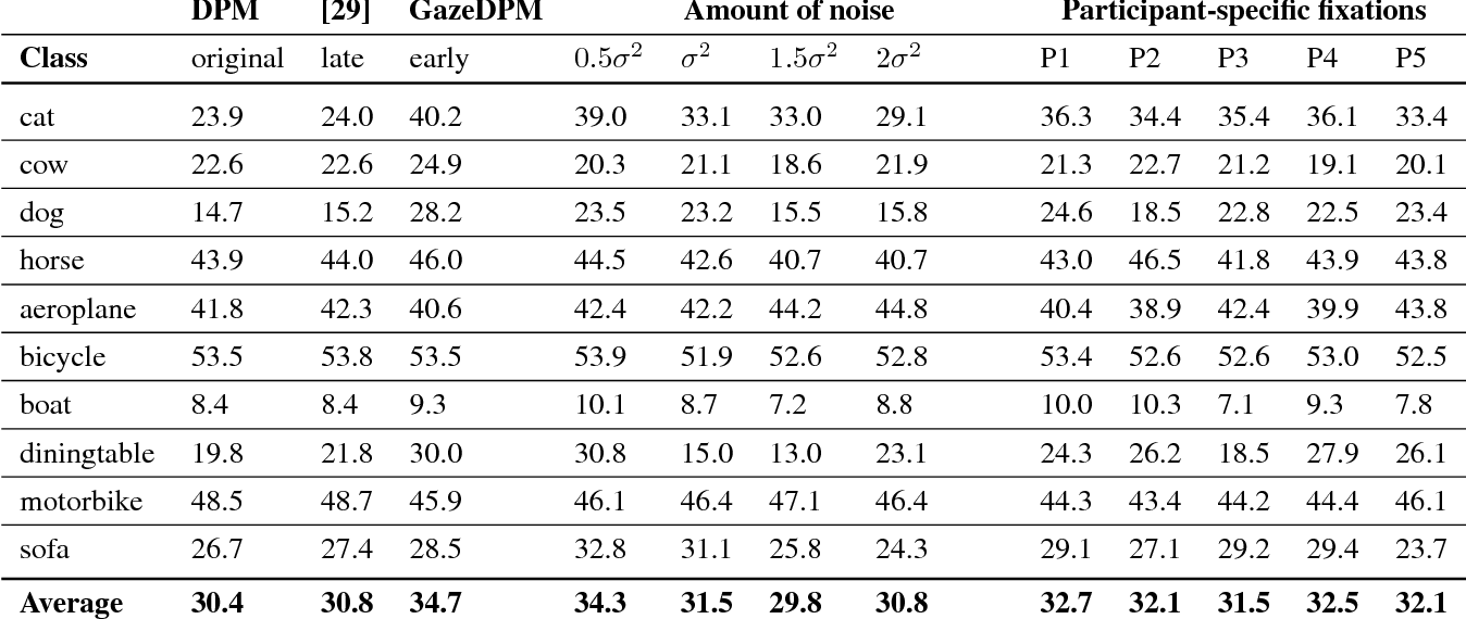 Figure 2 for GazeDPM: Early Integration of Gaze Information in Deformable Part Models