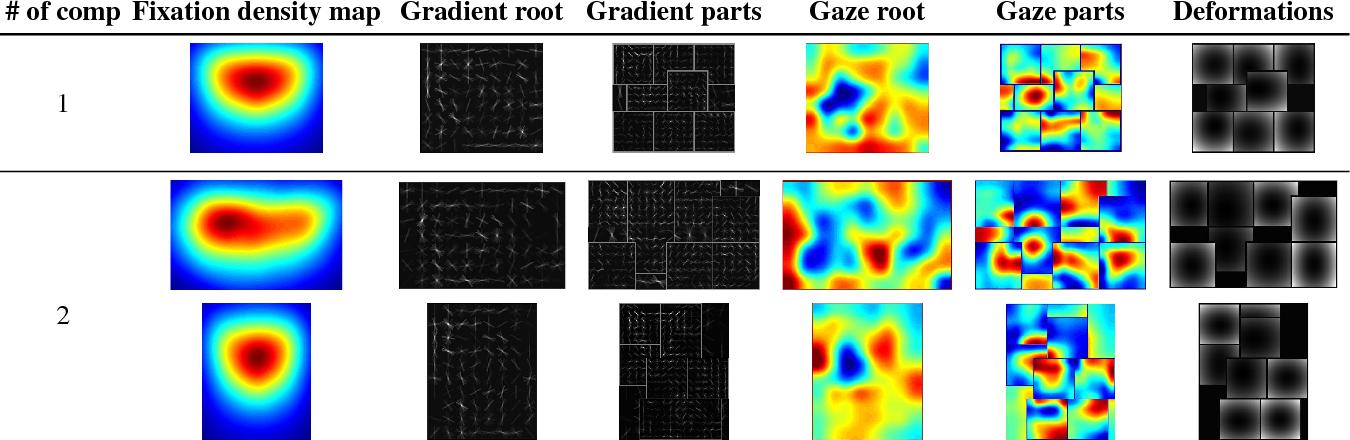 Figure 4 for GazeDPM: Early Integration of Gaze Information in Deformable Part Models
