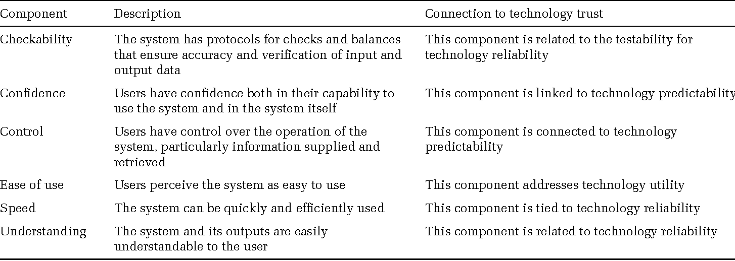 table 1 mclaughin and skinner characteristics of management information systems applied to hris and technology trust