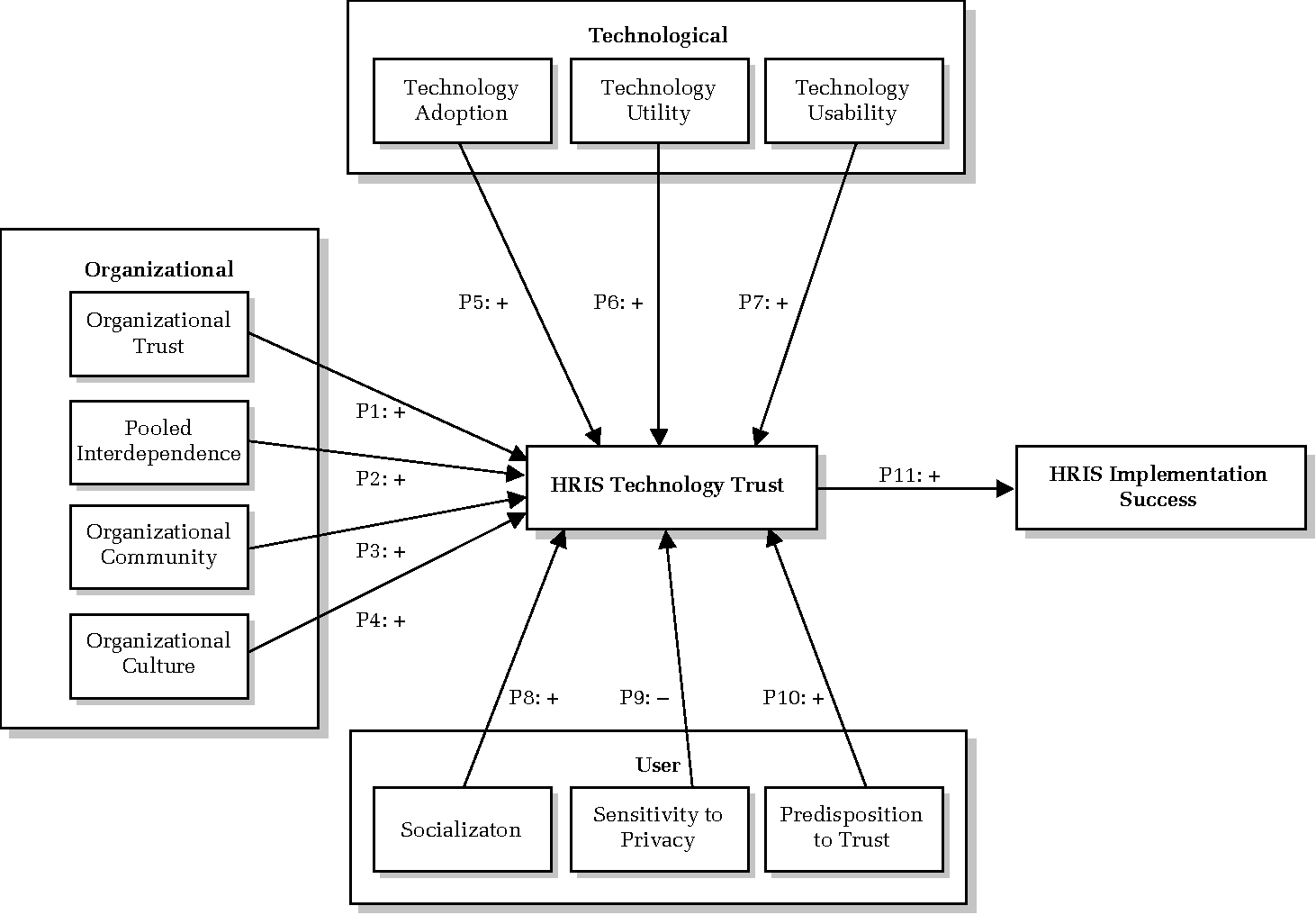 model of technology trust in human resource information systems