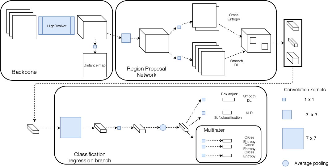 Figure 2 for 3D multirater RCNN for multimodal multiclass detection and characterisation of extremely small objects