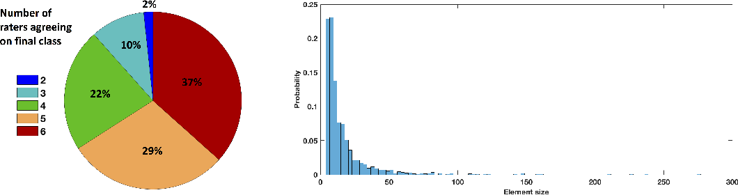 Figure 3 for 3D multirater RCNN for multimodal multiclass detection and characterisation of extremely small objects
