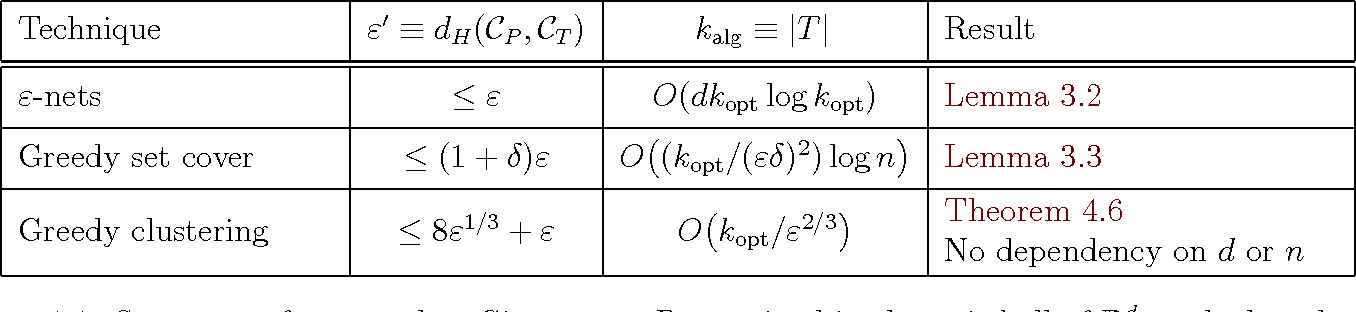 Figure 1 for Sparse Approximation via Generating Point Sets