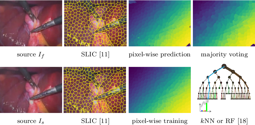 Figure 1 for Unsupervised learning-based long-term superpixel tracking