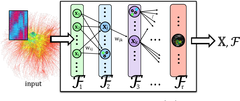 Figure 1 for Deep Feature Learning for Graphs