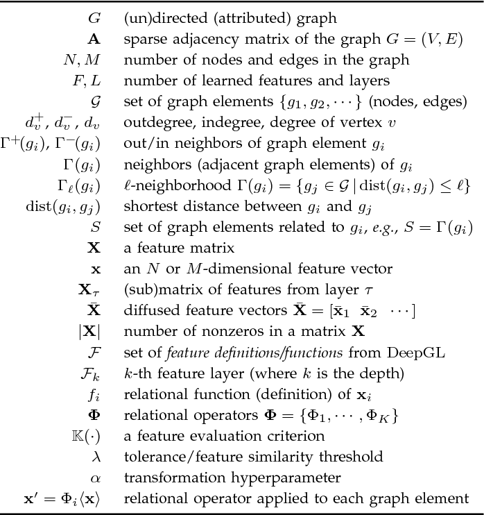 Figure 2 for Deep Feature Learning for Graphs