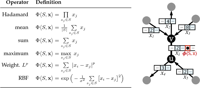 Figure 3 for Deep Feature Learning for Graphs