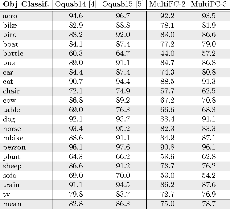Figure 4 for Fast Object Localization Using a CNN Feature Map Based Multi-Scale Search