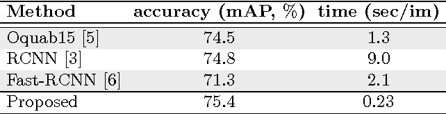 Figure 2 for Fast Object Localization Using a CNN Feature Map Based Multi-Scale Search