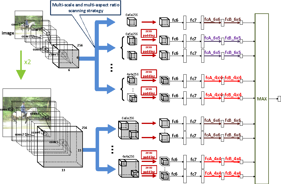 Figure 3 for Fast Object Localization Using a CNN Feature Map Based Multi-Scale Search