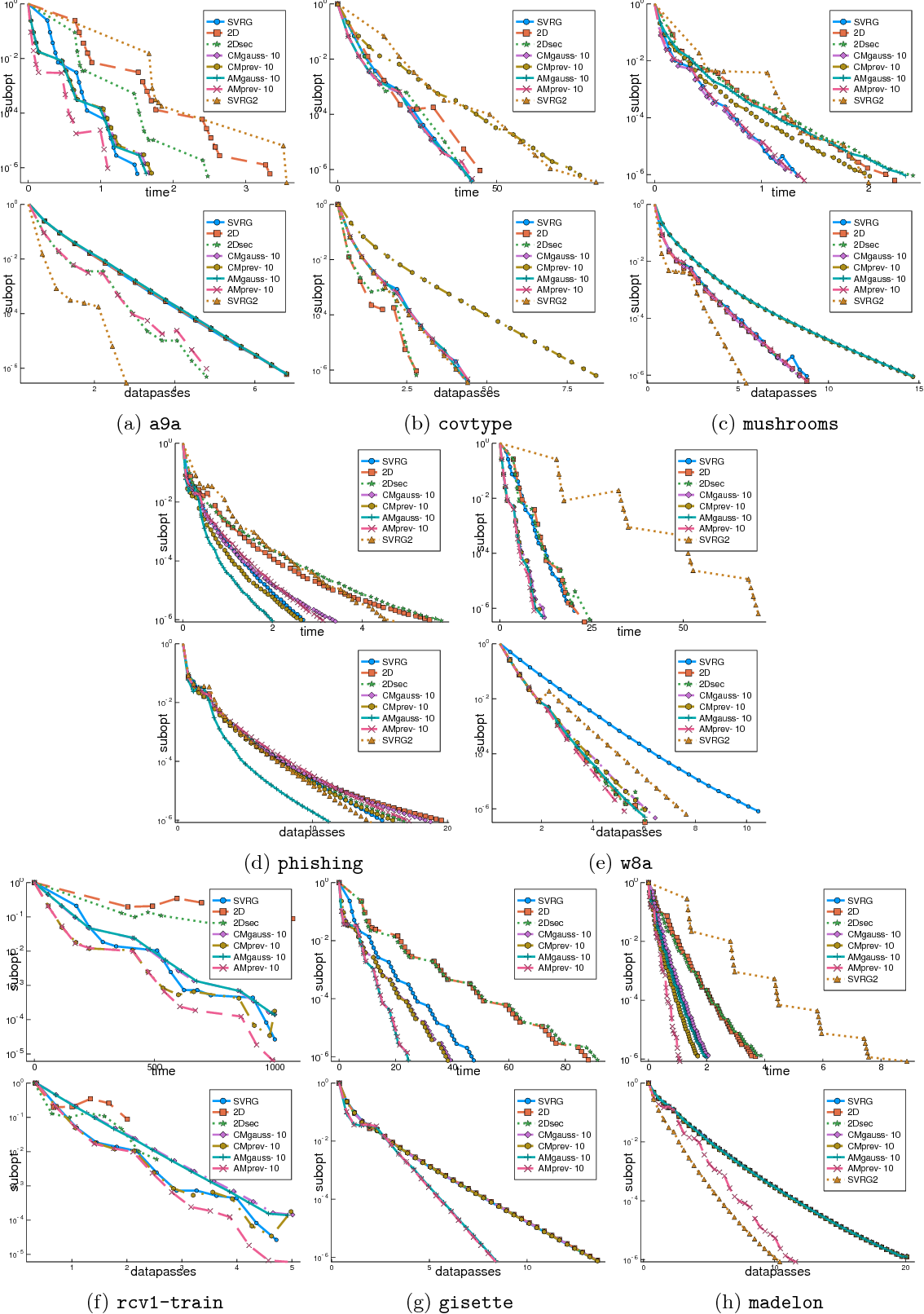 Figure 1 for Tracking the gradients using the Hessian: A new look at variance reducing stochastic methods
